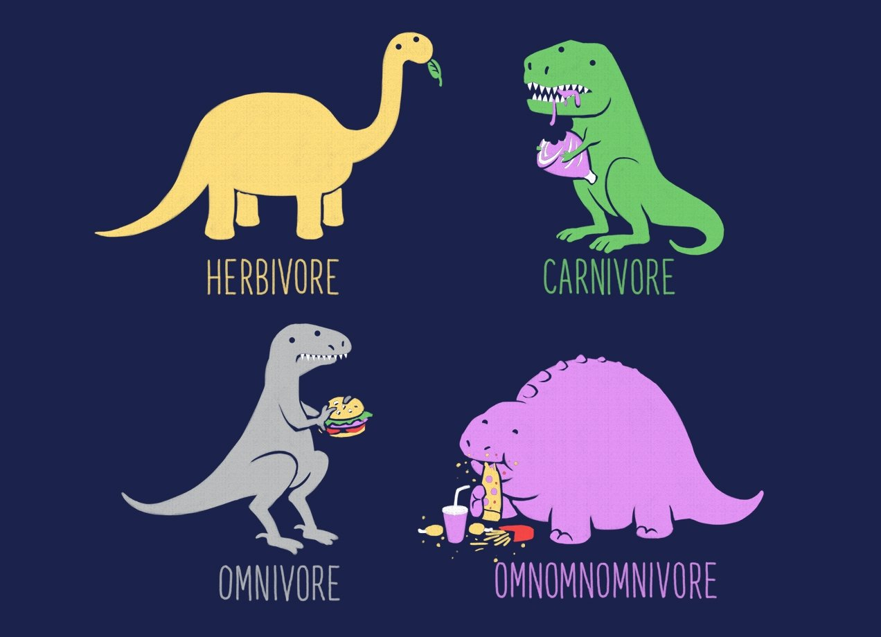 What Is an Omnivore? Herbivore? Carnivore?